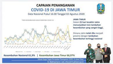 Photo of Jumlah Kumulatif Kesembuhan Pasien Covid-19 Jatim Tembus 15 Ribu, Prosentase Lebihi Nasional