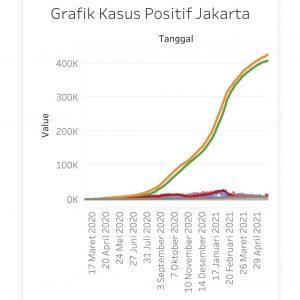 Kemenkes Sebut Penanganan Covid-19 DKI Jakarta Paling Buruk Se-Indonesia